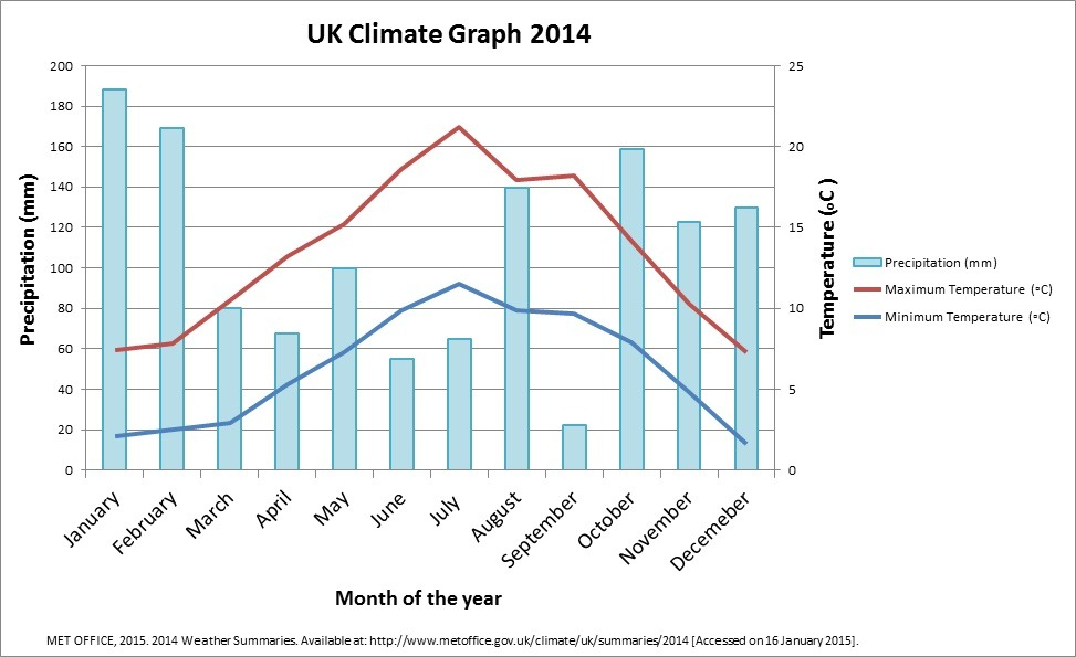 Thumb P moreover Ks Brazil Ukclimategraph together with Build additionally  together with Toc. on primary maths challenge